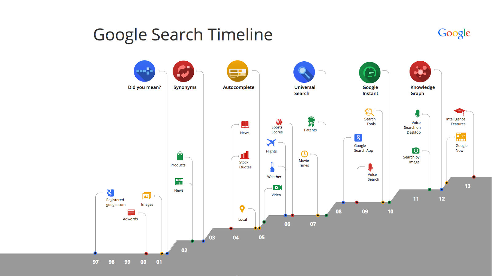Way 2: Track the Location of A Smart Phone for Free with Google Timeline